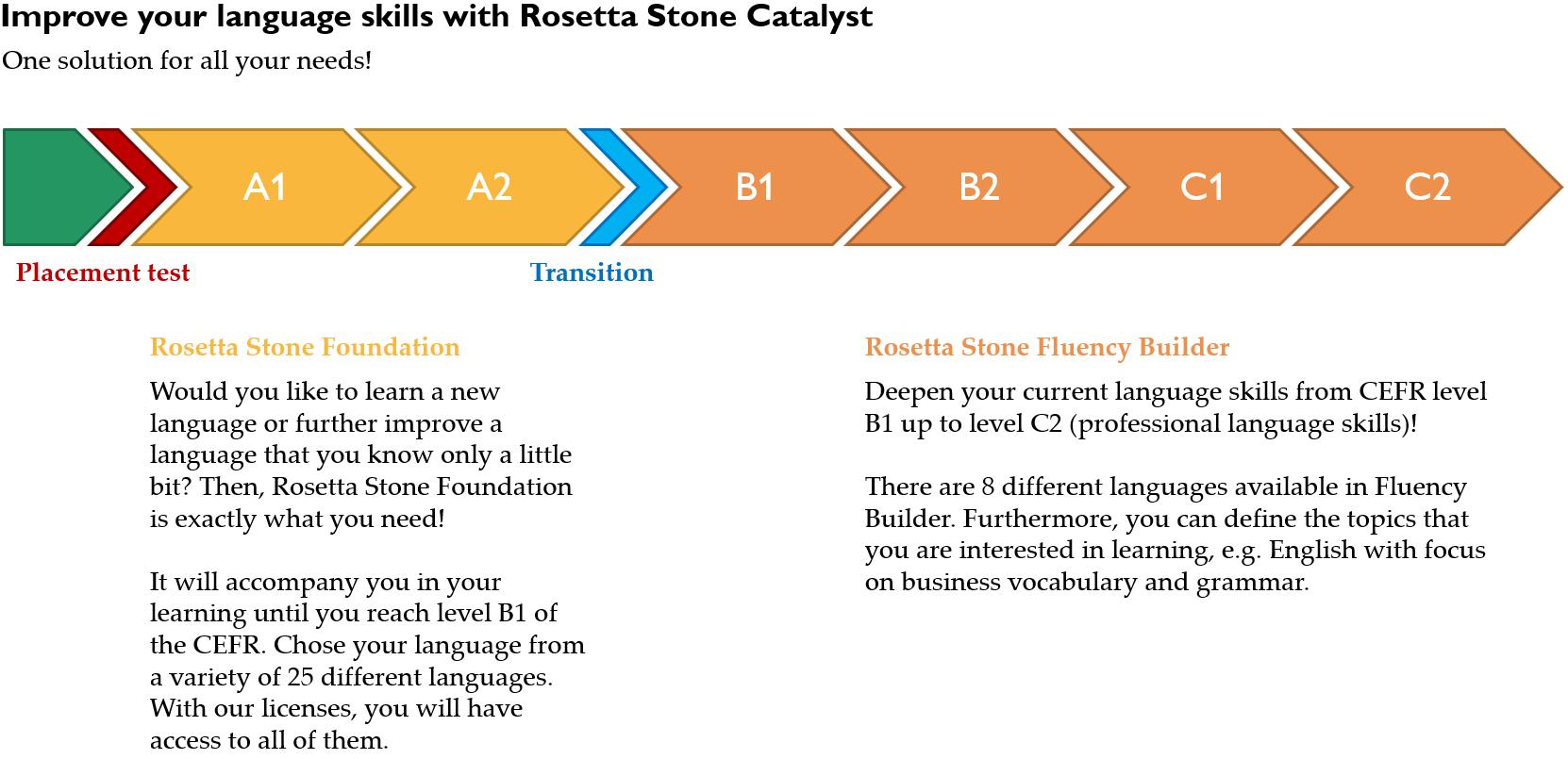 Structure of Rosetta Stone Online